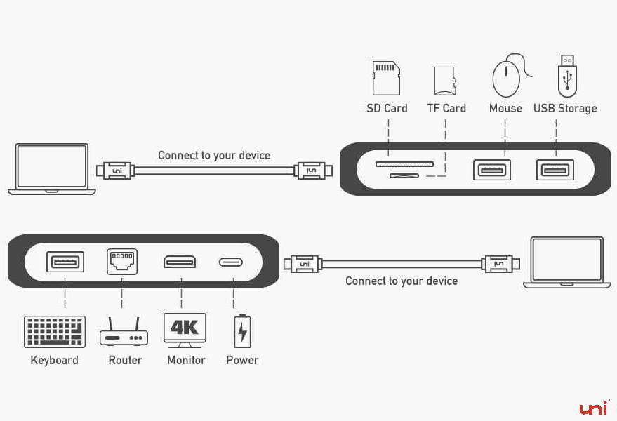 type C Hub, HDMI to USB adapter, Ethernet to USB, SD to USB, USB 3.0, multiple USB port