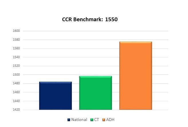 CCR Benchmark 1550 2016.jpg