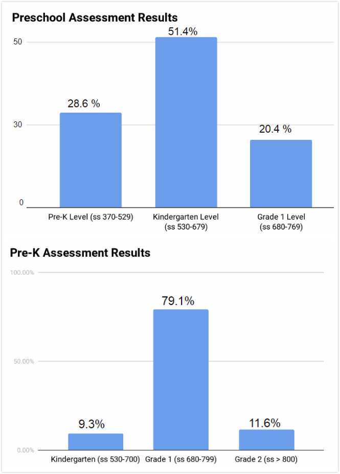 star early literacy results