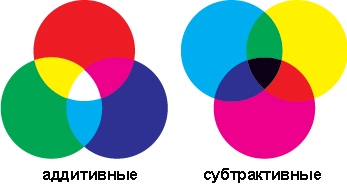 восприятие цвета через аддитивную и субтрактивную модели