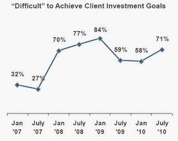Difficulties in helping advisory clients rise and fall with markets, according to the Schwab Advisor Outlook 2010 study