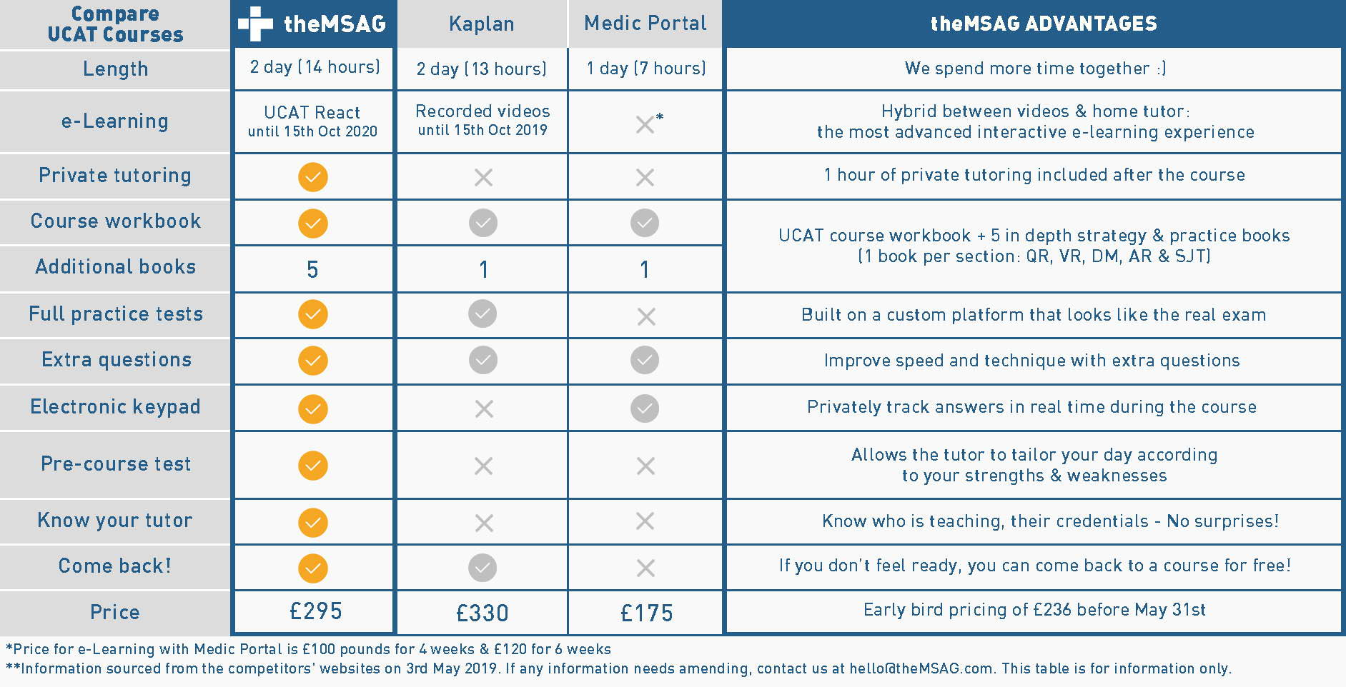 ucat-course-comparison