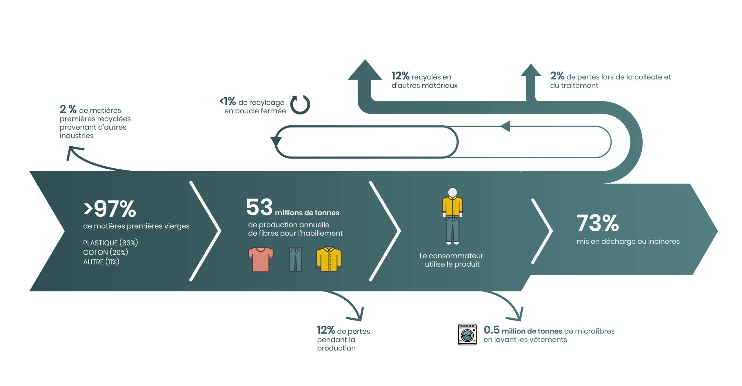 flux des matières secteur textile monde