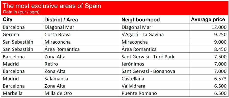 Spain - exclusive-areas.jpg