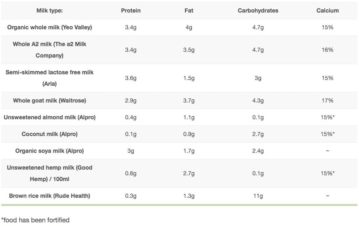 A table of dairy vs dairy alternatives and their nutrient content