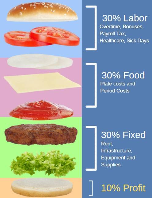 Restaurant cost breakdown. Photo credit TastePro