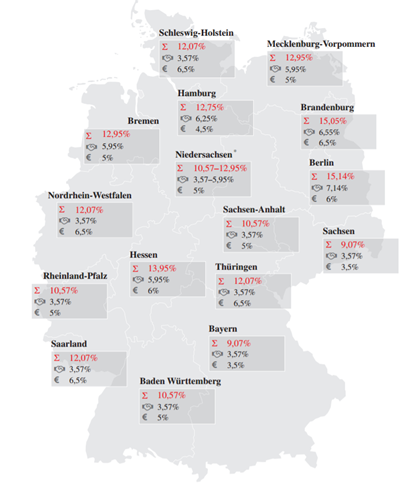 Hamburg - Transaction costs Germany