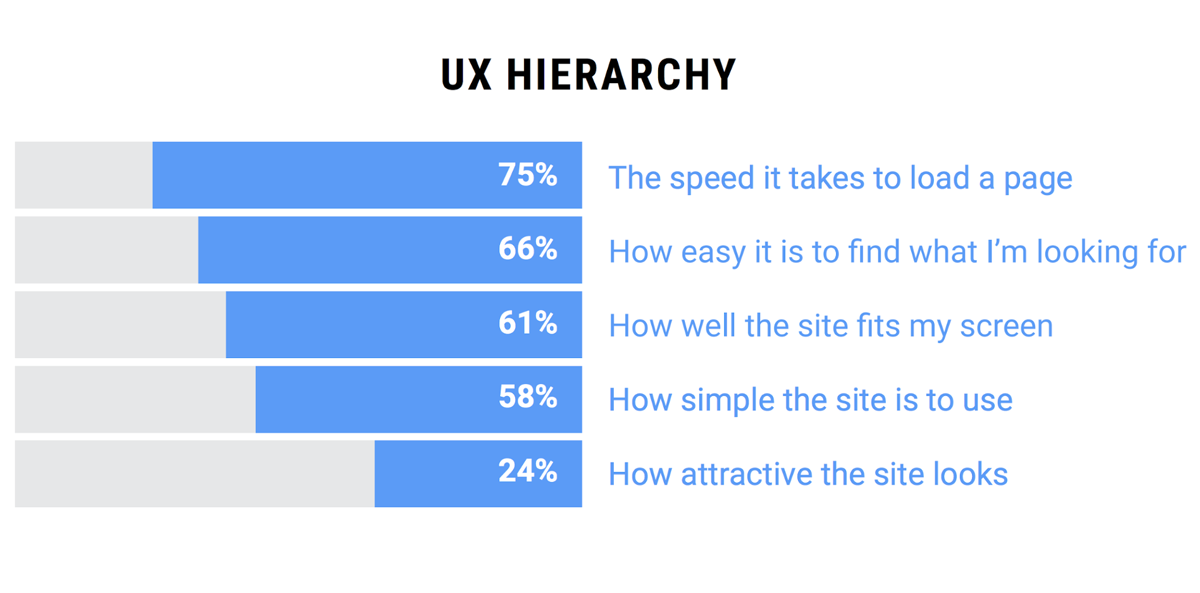 UX hierarchy chart by Awwwards & Google, Shopify Mobile optimization