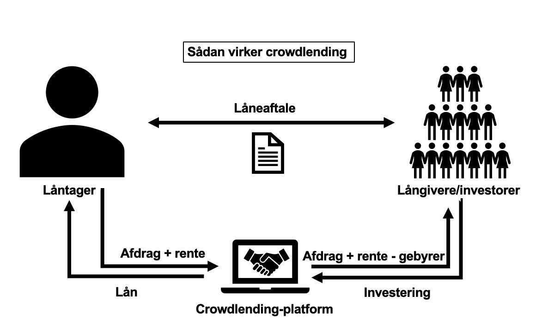 En figur, som illustrerer hvordan crowdlending virker