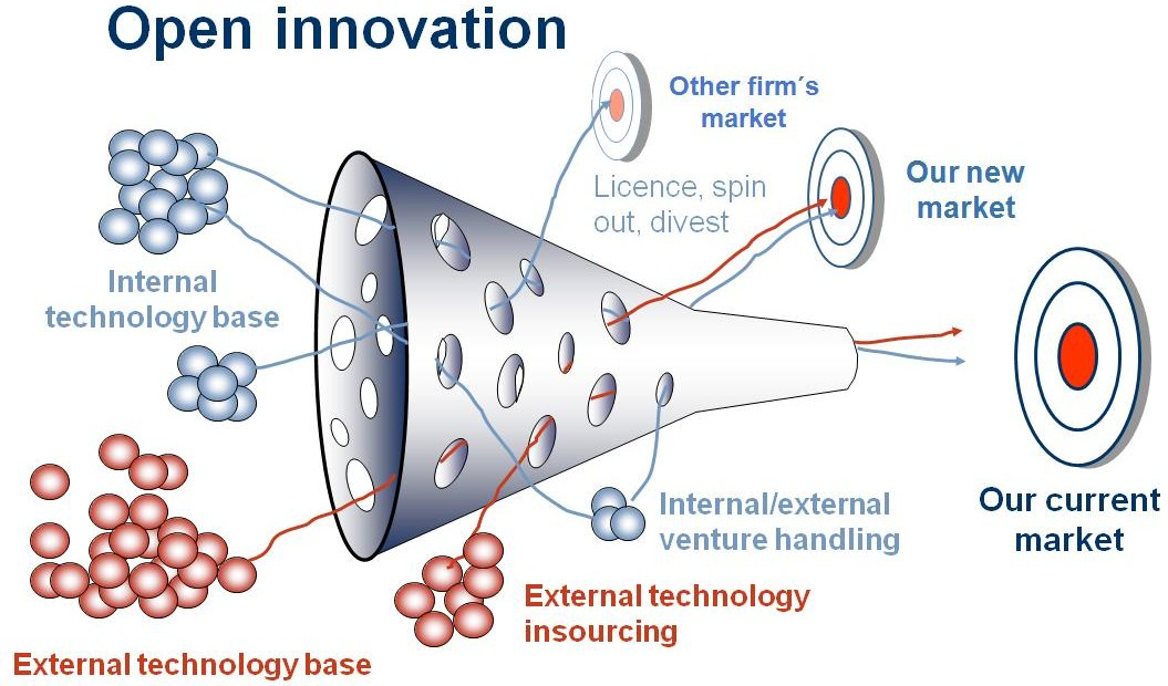 Open Innovation (Chesbrough, 2006)