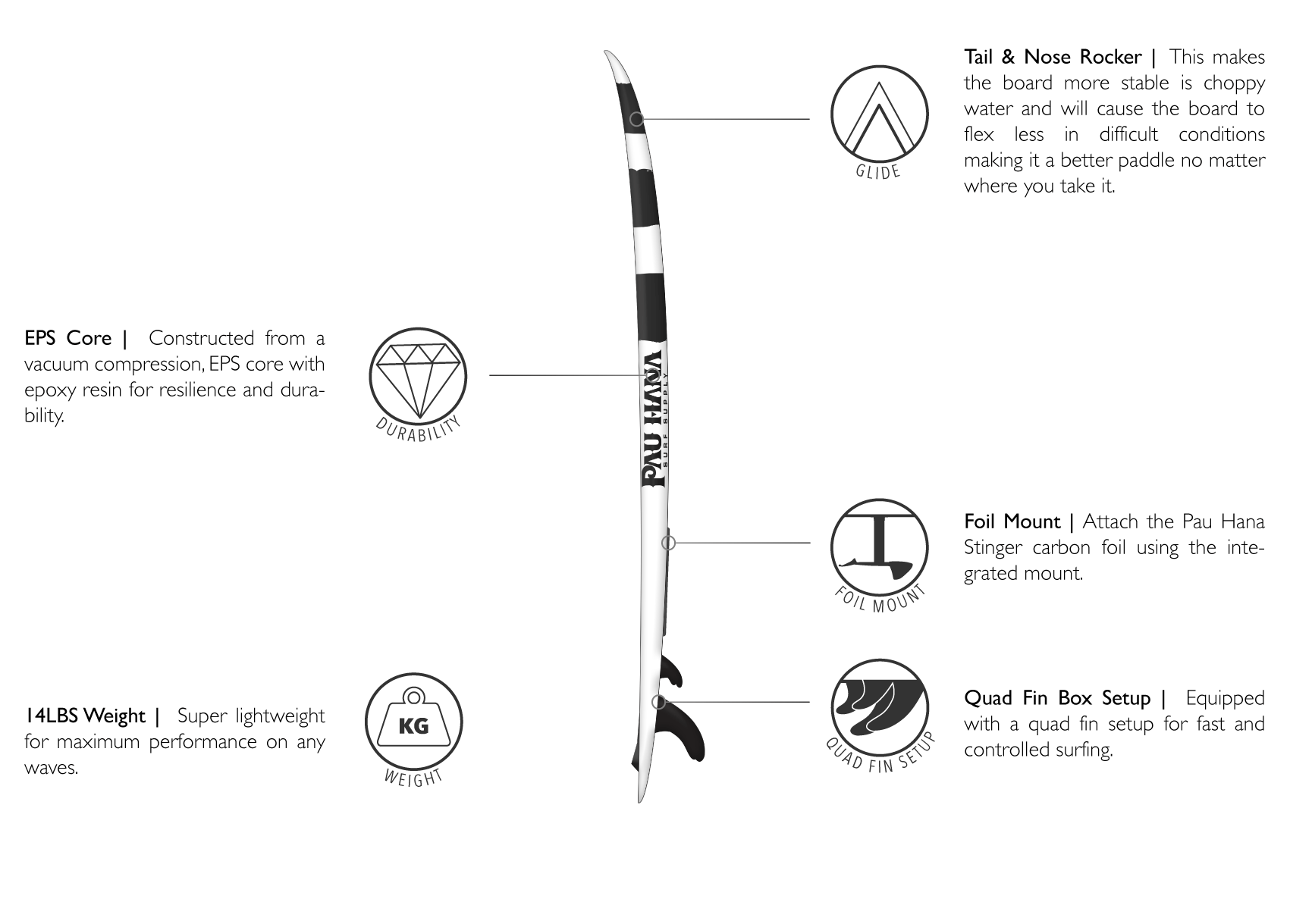 Features of the Pau Hana SUP Surfing Carve paddle board including foil mount eps code tail and nose rocker