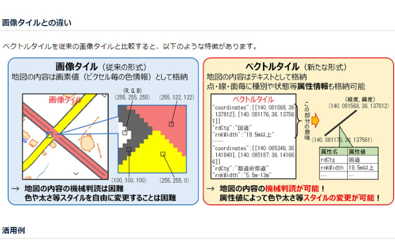 ラスタータイル」と「ベクトルタイル」の違いについては国土地理院のホームページで解説されています(引用元:https://maps.gsi.go.jp/development/vt_expt.html)