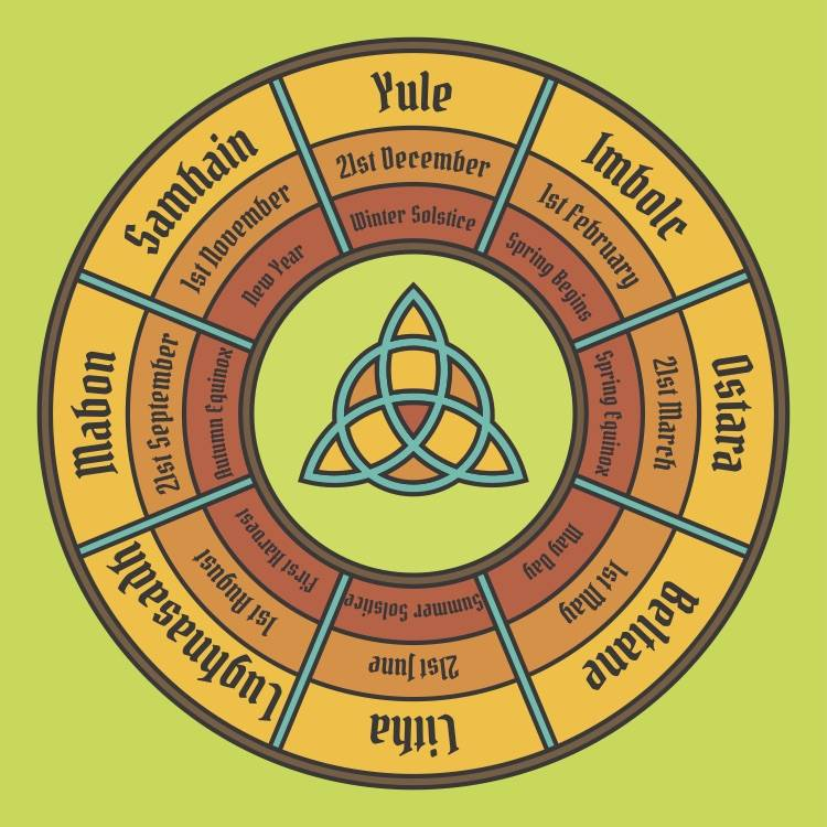 Pagan Wheel of the Year Gaelic Festivals Imbolc Beltane Lughnasadh Samhain.