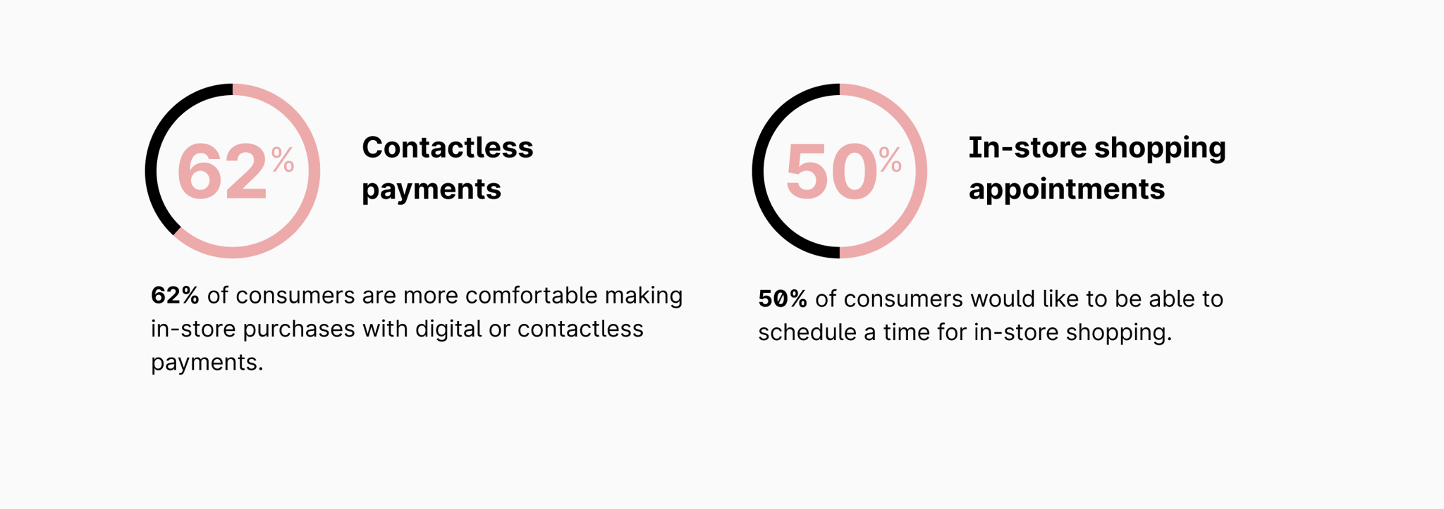 Pie charts from Shopify about the popularity of contactless payments