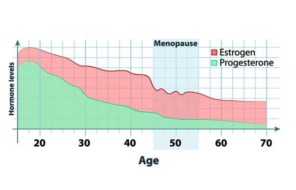 What Age Can Menopause Symptoms Start