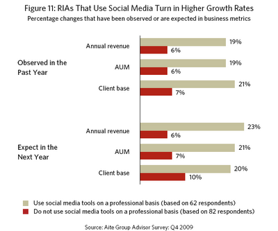 This Aite-Pershing study graph shows that fast-growing advisors use social media more than slower-growing ones.