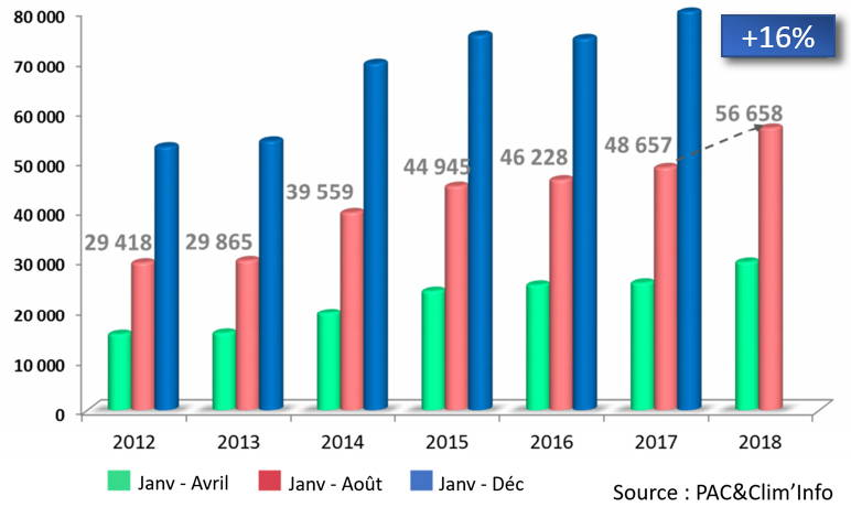 graphique de l'évolution du marché des pompes à chaleur air/eau