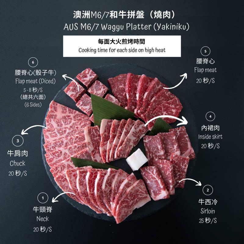 澳洲M6-7和牛拼盤(燒肉)|Double Chefs Market