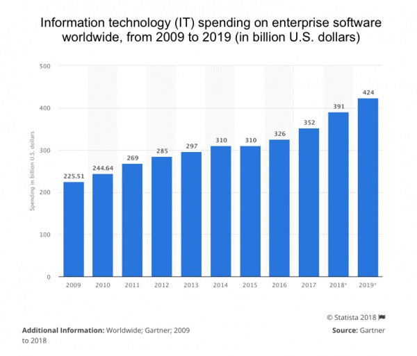 IT spending continues to grow.