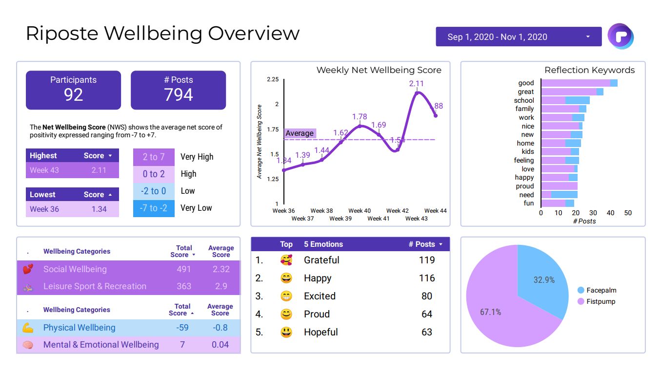 Riposte Wellbeing Dashboard