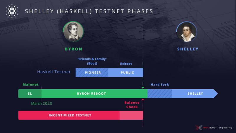 From Byron to Shelley: Part one, the testnets