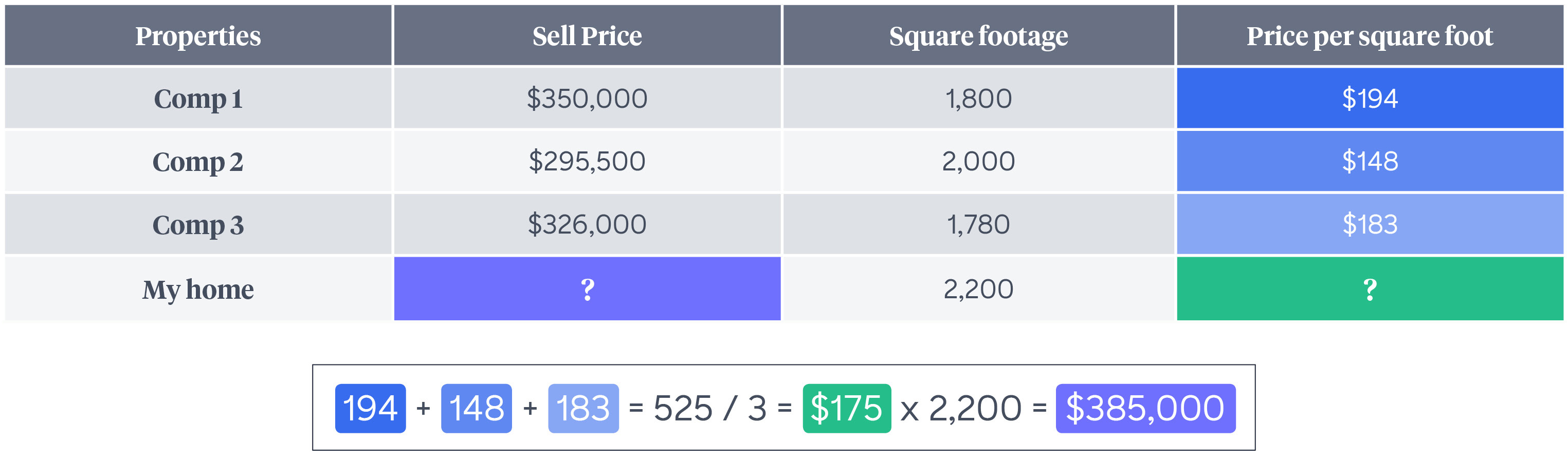 Chart explaining the cost per square feet of homes and selling price.