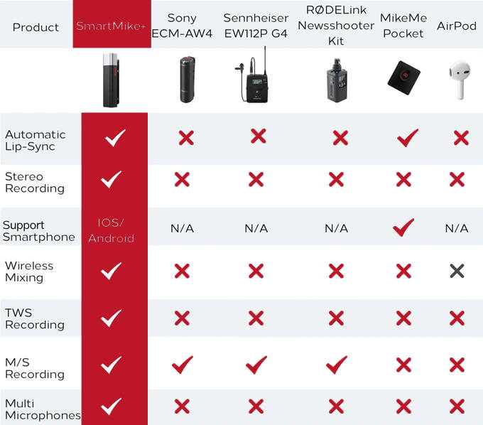 A comparison  table of different wireless lavier mic