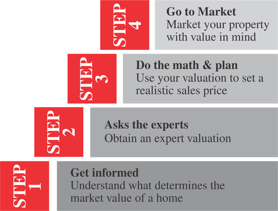 South Africa - 4 steps to getting your home value.png
