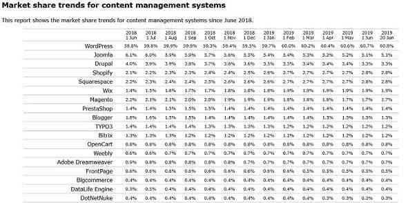 Рыночная доля (популярность) CMS по данным W3Tech