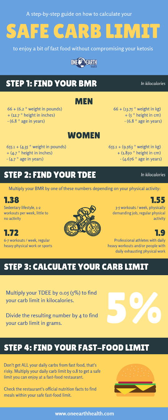Staying Keto at Chipotle infographic