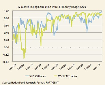 Figure 5, part 1: Correlations and volatility for hedged equity vs. broad equity markets