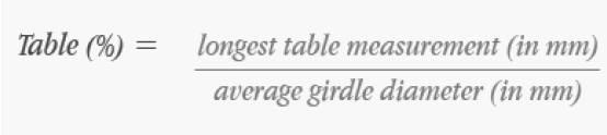 table formula of the diamond