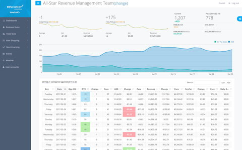 The top tech tools you need to improve your revenue management