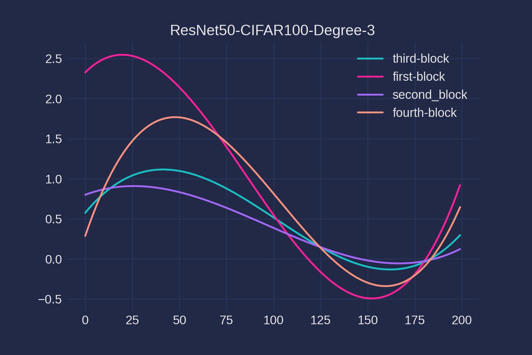 3 regression per block cifar 100