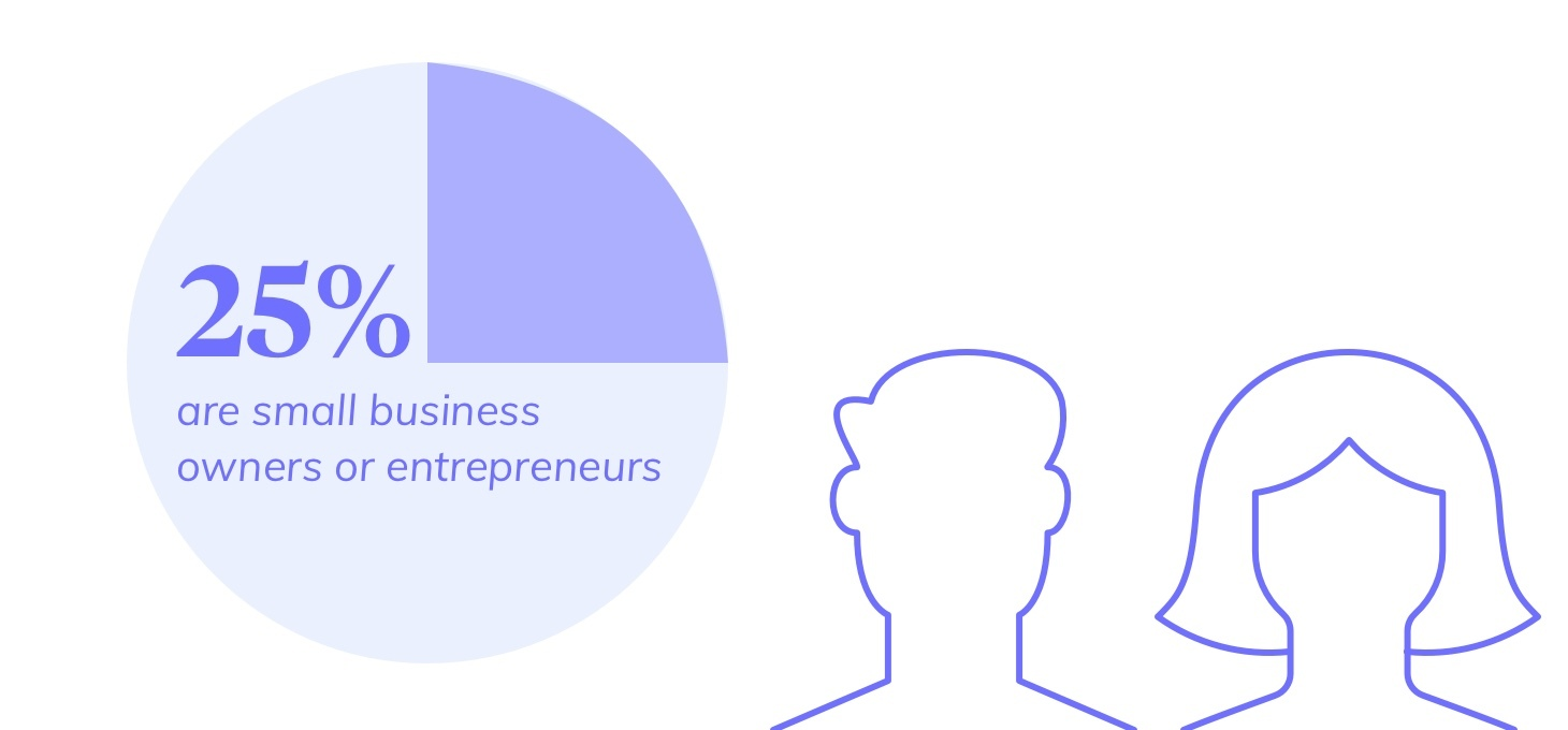 chart indicating percent of small business owners