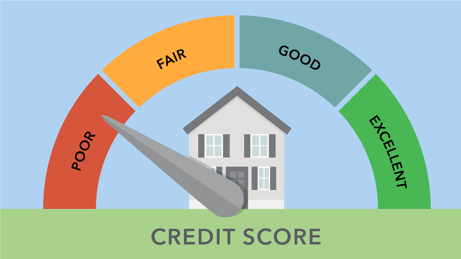 this is a credit score for a modular home