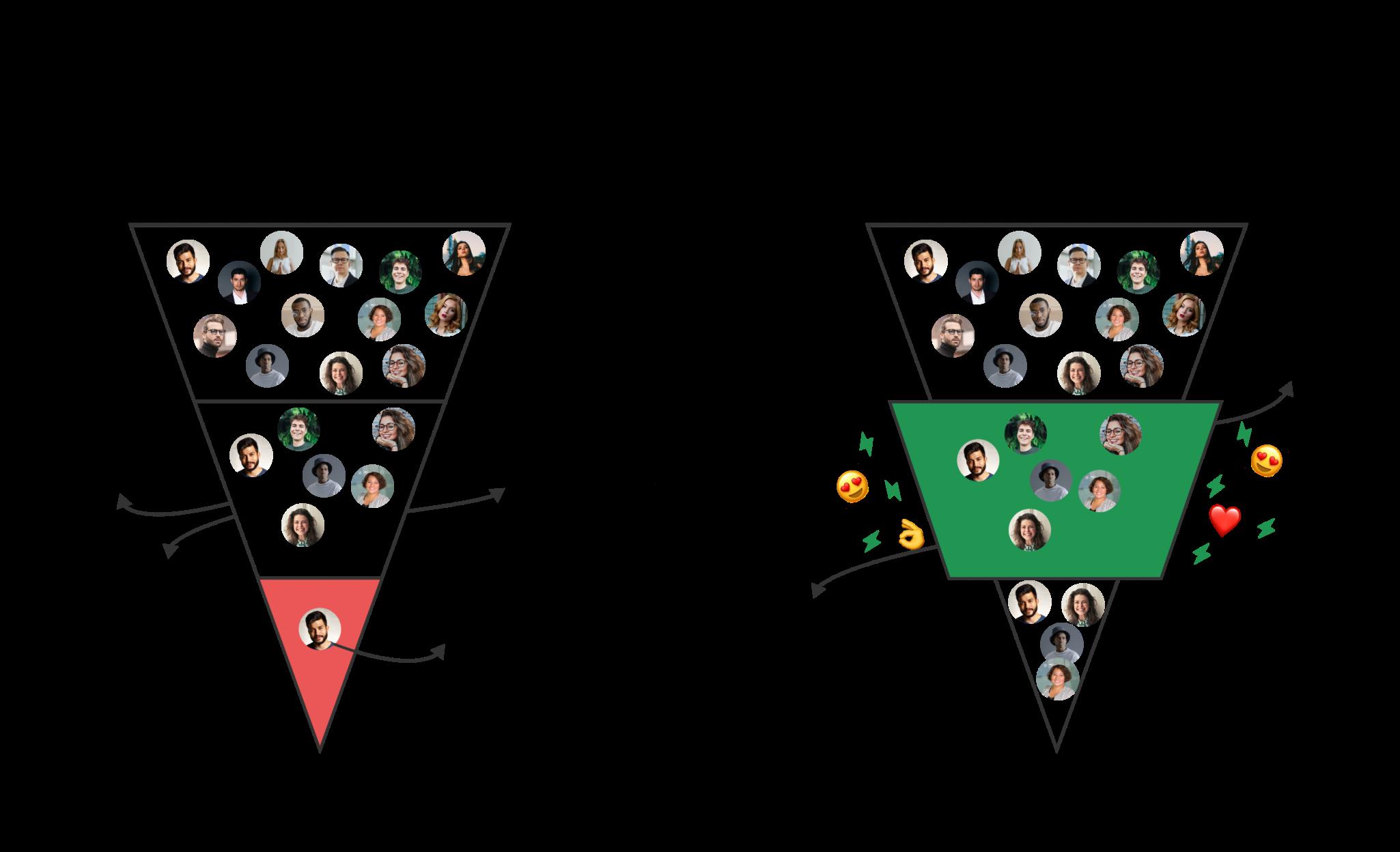 Funnel comparison