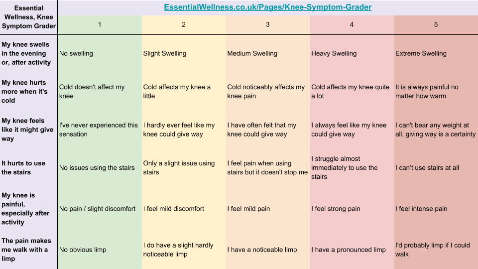 Essential Wellness Knee Symptom Grader, to be used to effectively grade your knee pain to decide which support is suitable - EssentialWellness.co.uk/Pages/Knee-Symptom-Grader