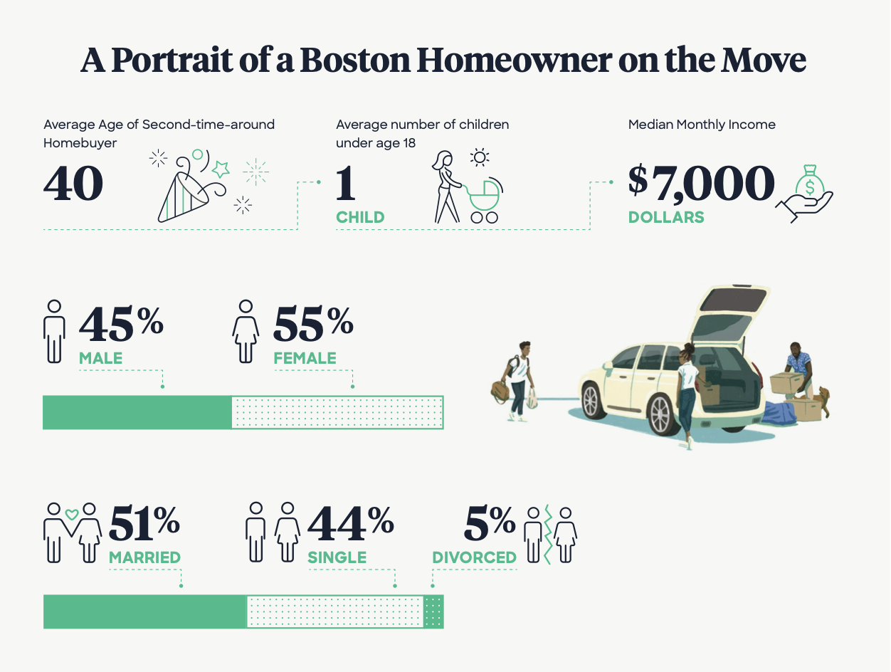 Graphic that displays a portrait of a Boston homeowner on the move