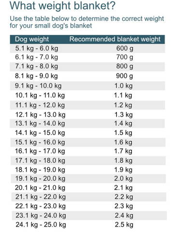 Choose the correct weight for a small dog