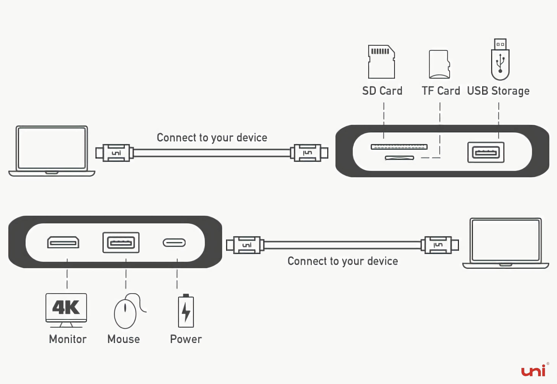USB HUB, USB Dock, Type-C, dock for macbook pro, macbook air, chromebook, Samsung phones