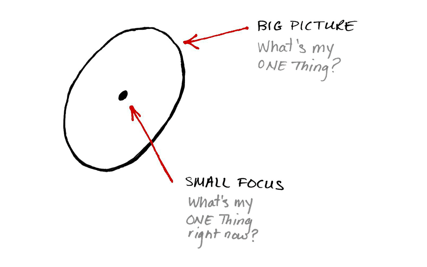 The Focusing Question is a big-picture map and small-focus compass.