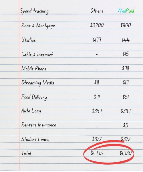 Example Spend Tracking