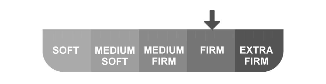 Duroflex Edge Mattress - Firmness Scale