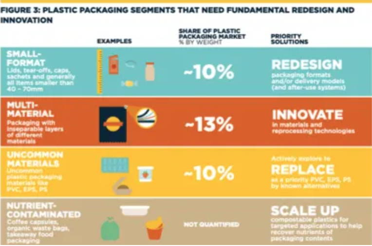 infographic depicting plastic packaging segments that need redesign and innovation