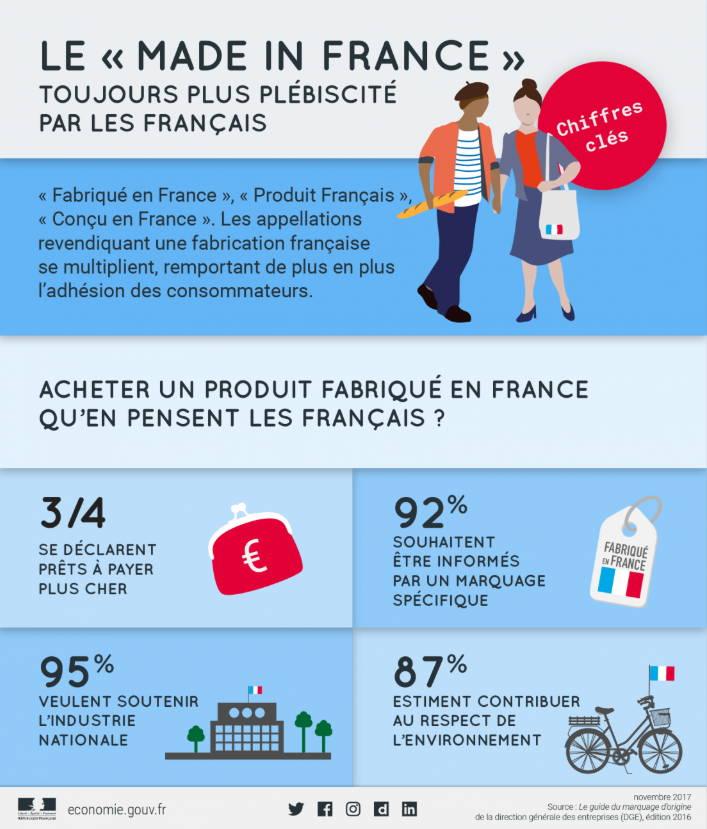 idées reçues Made in France, respect environnement, économie locale