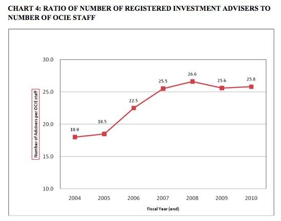 Source: SEC study