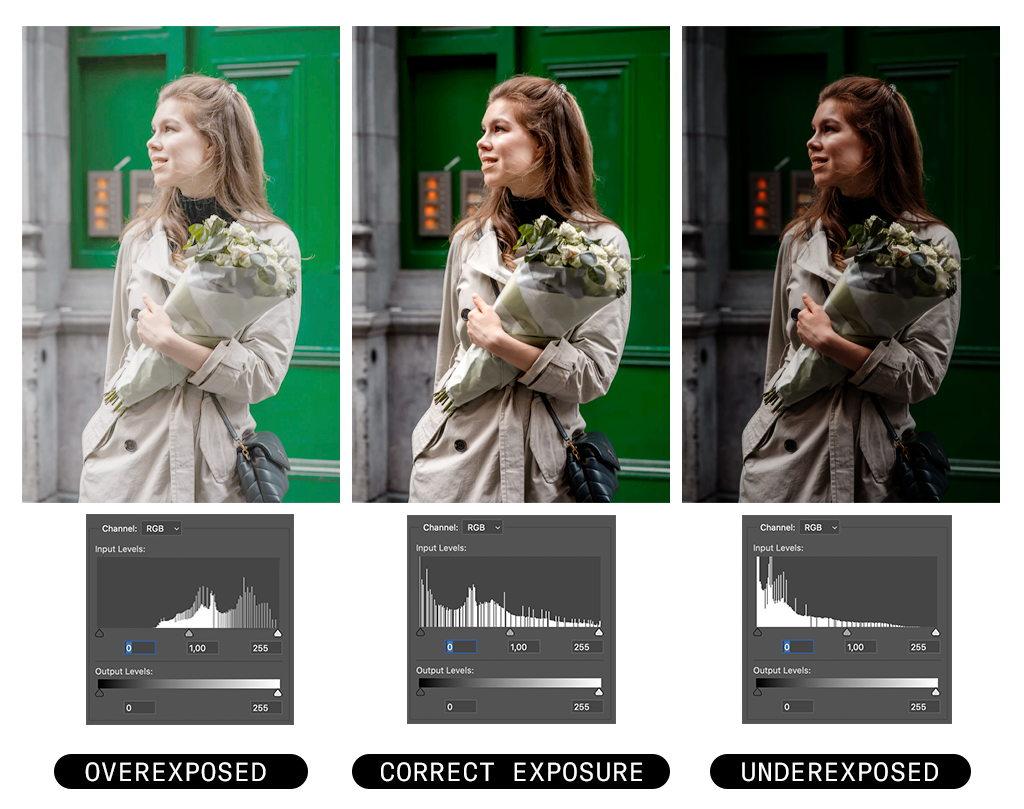 Image histogram comparison: overexposure, underexposure, correct exposure