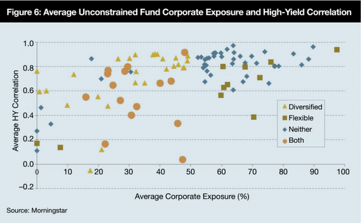 Chart 3: Corporate exposure and correlation in unconstrained funds