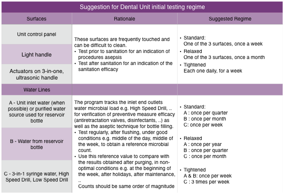 Table of nomad suggested initial dental units monitoring program